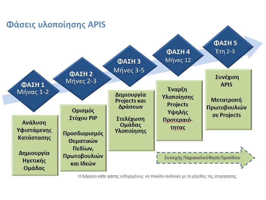 APIS Plan